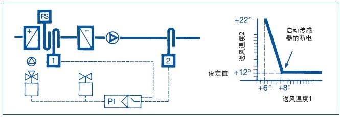 在可能出现分层的水管中(例如混合点的下游)或者传感器必须安装在尽可能靠近混合点处(减少滞后)时,推荐采用平均测量。 为了平均测量目的,可以在水管周围分布四个传感器或者将传感器绑在水管上。  这种布置应该用于大管径的系统以及变流量系统中。 四个平均传感器在测量平均温度时的电气连接。 TAG: