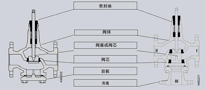 西门子阀门--西门子电动调节阀基础概念和理论